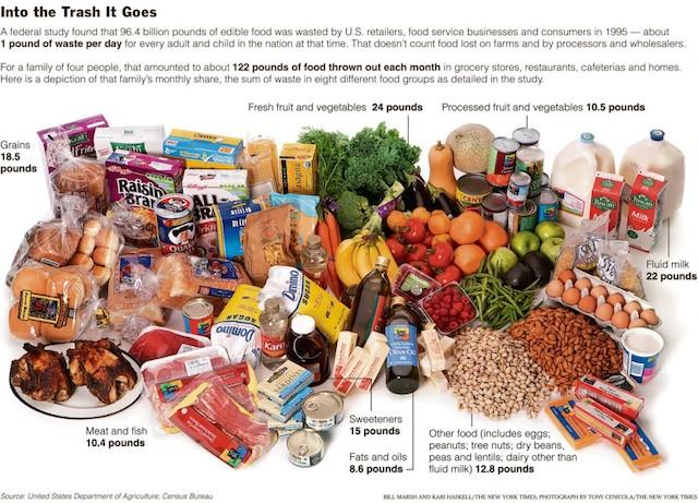 saving thrown away food